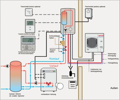 Luft- / Wasserwärmepumpe zum Anschluss an Heizkörper | Klima Vertrieb